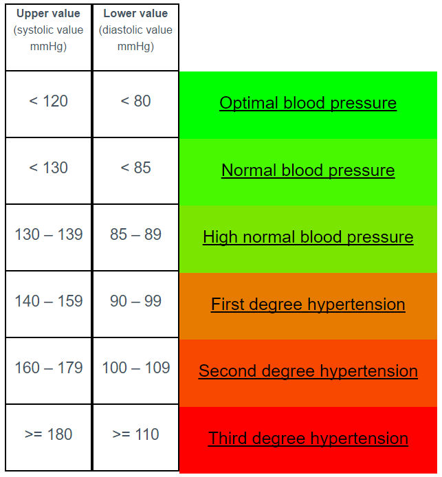 relationship between blood pressure and physical activity